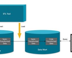 Maximize Business Efficiency With Intuitive ETL Tools