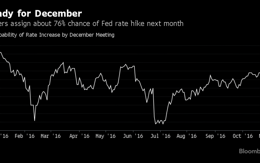The Effects Of The Suspected Fed Hiked Odds In December